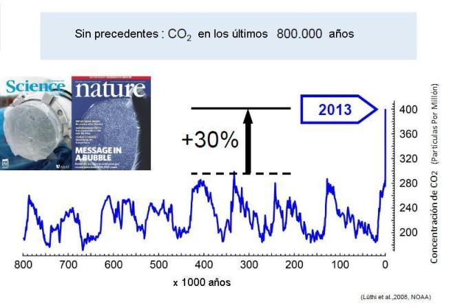 CO2 en 800000 años